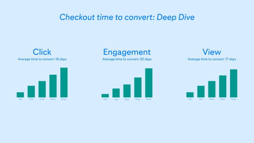Statistik zum Checkout time to convert: deep dive