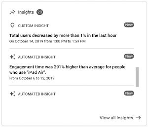 Ein Screenshots der Google Conversion Insights