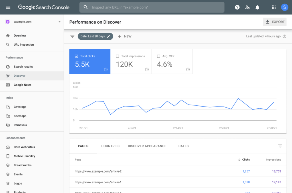 Discover Page der Google Search Console.